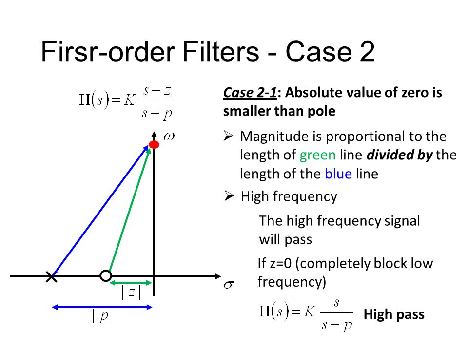 Firsr-order Filters - Case 2 Case 2-1: Absolute value of zero is smaller than pole Zero can be positive or negative  Magnitude is proportional to the
