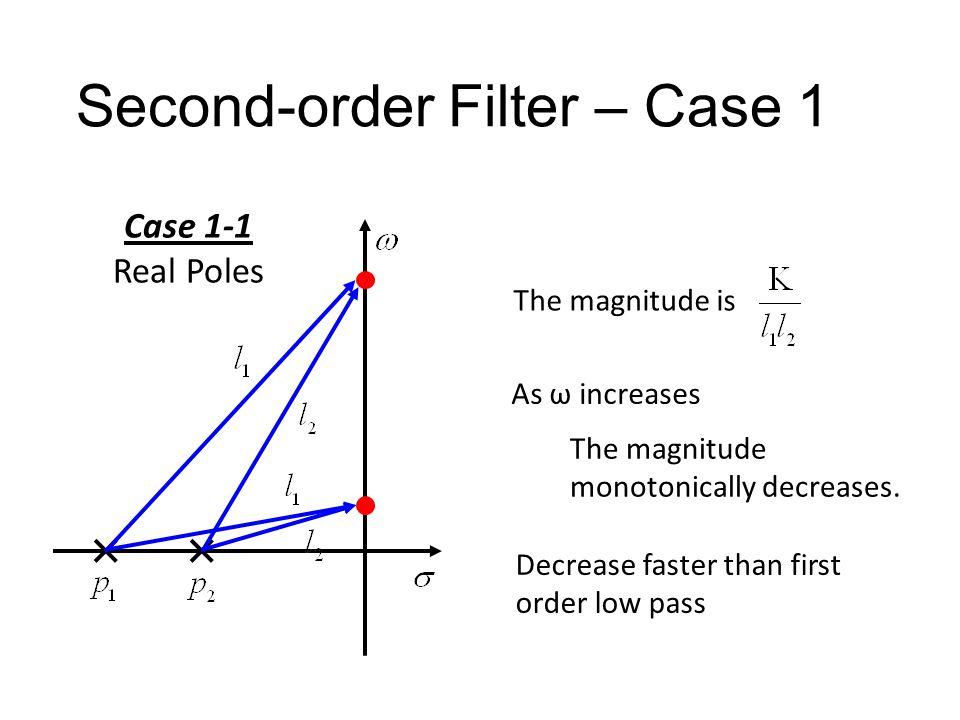 Second-order Filter – Case 1 Case 1-1Case 1-2