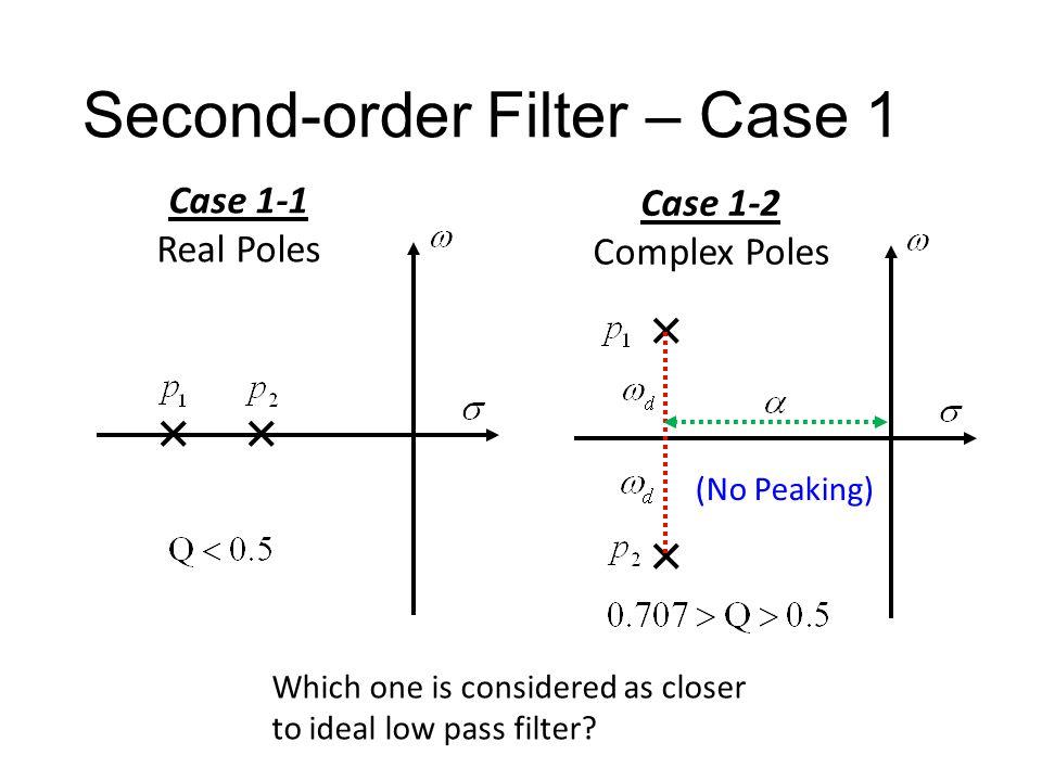Second-order Filter – Case 1 Lead to maximum The maximum exist when The maximum value is