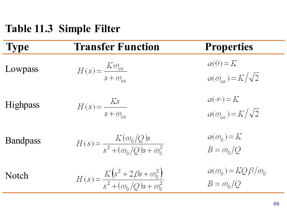 65 The transfer function of a second-order notch filter is The notch effect comes from the quadratic numerator The notch width is B =  O / Q