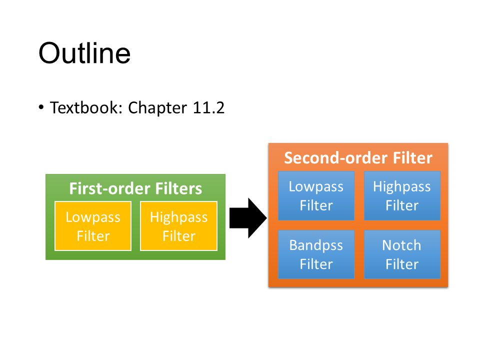 Filter Order The order of the denominator is the order of the filter. Order = n order=1 order=4