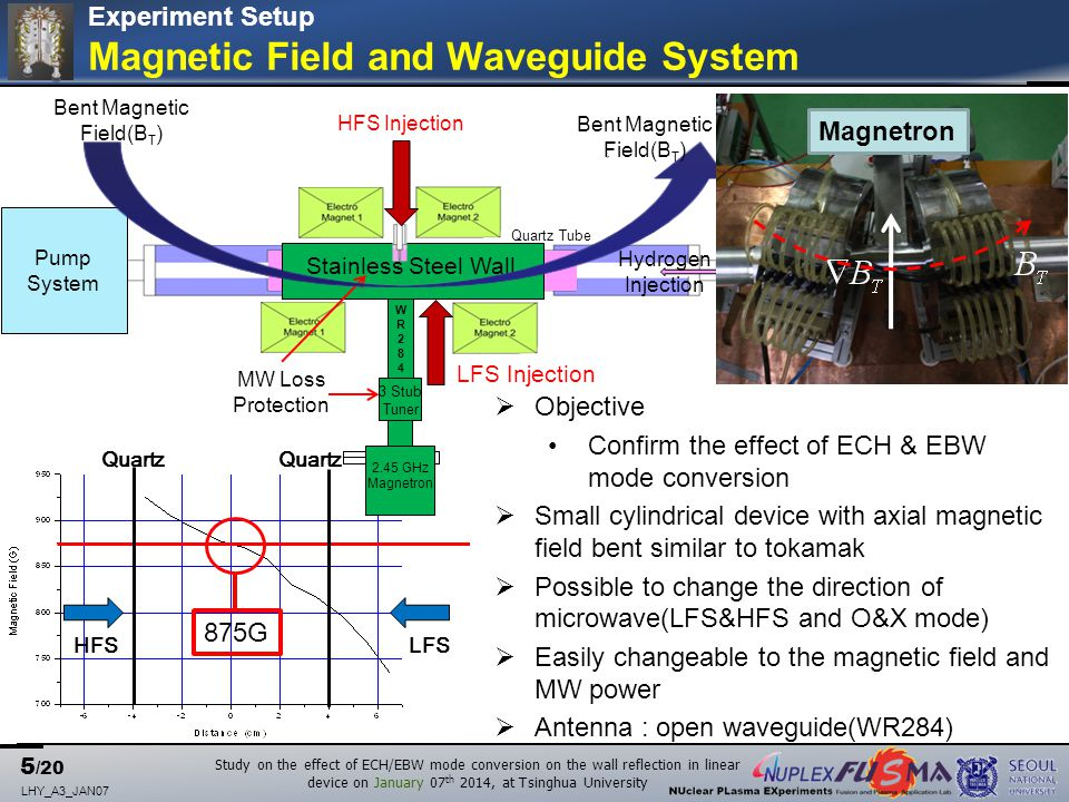 5 /20 LHY_A3_JAN07 Study on the effect of ECH/EBW mode conversion on the wall reflection in linear device on January 07 th 2014, at Tsinghua University Quartz HFSLFS 875G ` WR284WR284 Pump System 3 Stub Tuner 2.45 GHz Magnetron Hydrogen Injection Quartz Tube Stainless Steel Wall MW Loss Protection Bent Magnetic Field(B T ) LFS Injection HFS Injection Experiment Setup Magnetic Field and Waveguide System  Objective Confirm the effect of ECH & EBW mode conversion  Small cylindrical device with axial magnetic field bent similar to tokamak  Possible to change the direction of microwave(LFS&HFS and O&X mode)  Easily changeable to the magnetic field and MW power  Antenna : open waveguide(WR284) Magnetron