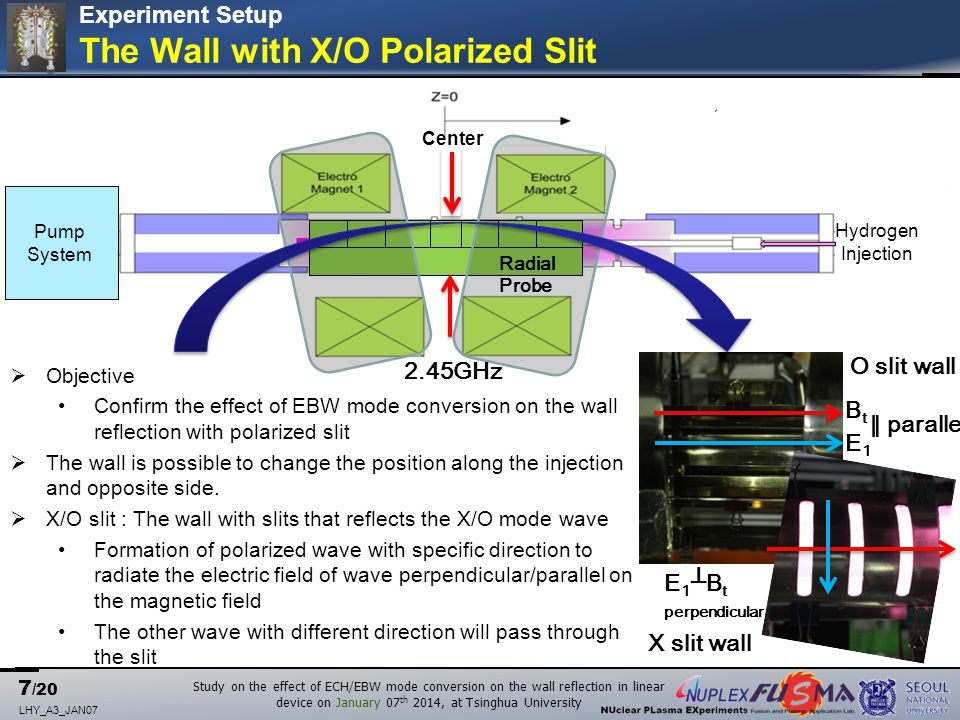 8 /20 LHY_A3_JAN07 Study on the effect of ECH/EBW mode conversion on the wall reflection in linear device on January 07 th 2014, at Tsinghua University  In case of HFS injection, the O/X(L) cutoff layer exists in CMA diagram.