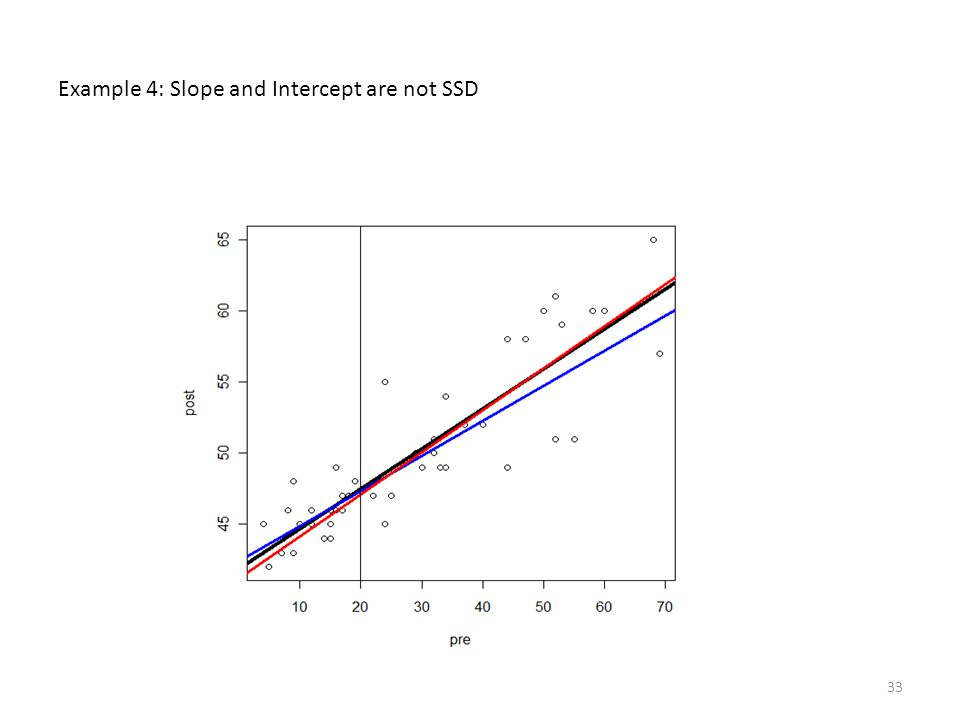 Example 4: Slope and Intercept are not SSD 33