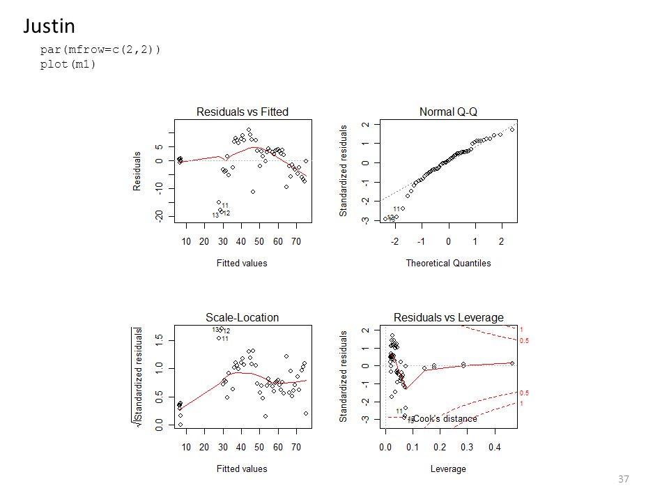 par(mfrow=c(2,2)) plot(m1) 37 Justin