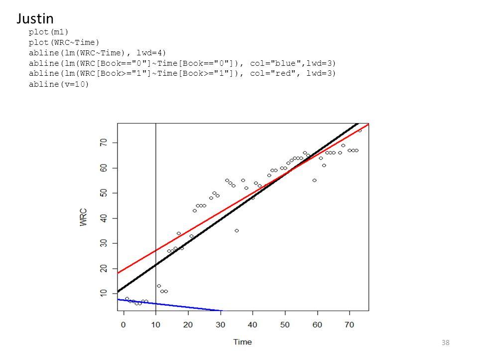 plot(m1) plot(WRC~Time) abline(lm(WRC~Time), lwd=4) abline(lm(WRC[Book== 0 ]~Time[Book== 0 ]), col= blue ,lwd=3) abline(lm(WRC[Book>= 1 ]~Time[Book>= 1 ]), col= red , lwd=3) abline(v=10) 38 Justin