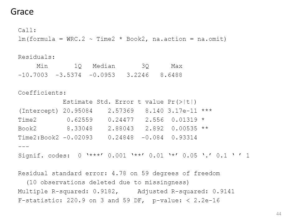 Call: lm(formula = WRC.2 ~ Time2 * Book2, na.action = na.omit) Residuals: Min 1Q Median 3Q Max -10.7003 -3.5374 -0.0953 3.2246 8.6488 Coefficients: Estimate Std.