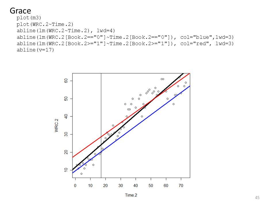 plot(m3) plot(WRC.2~Time.2) abline(lm(WRC.2~Time.2), lwd=4) abline(lm(WRC.2[Book.2== 0 ]~Time.2[Book.2== 0 ]), col= blue ,lwd=3) abline(lm(WRC.2[Book.2>= 1 ]~Time.2[Book.2>= 1 ]), col= red , lwd=3) abline(v=17) 45 Grace