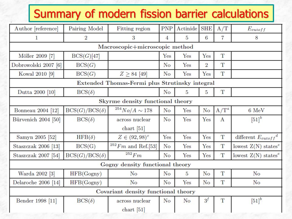 Summary of modern fission barrier calculations