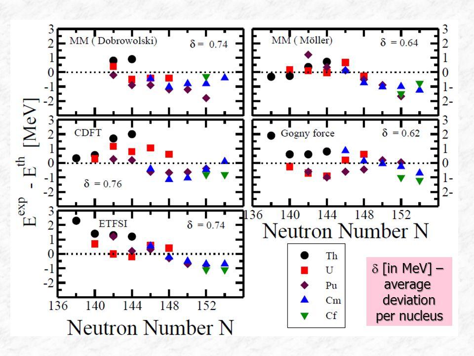  [in MeV] – averagedeviation per nucleus