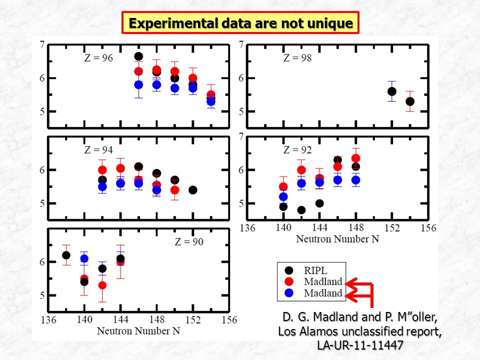 Experimental data are not unique D. G. Madland and P.