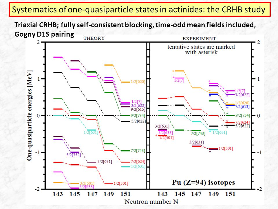 Systematics of one-quasiparticle states in actinides: the CRHB study Neutron number N Triaxial CRHB; fully self-consistent blocking, time-odd mean fields included, Gogny D1S pairing