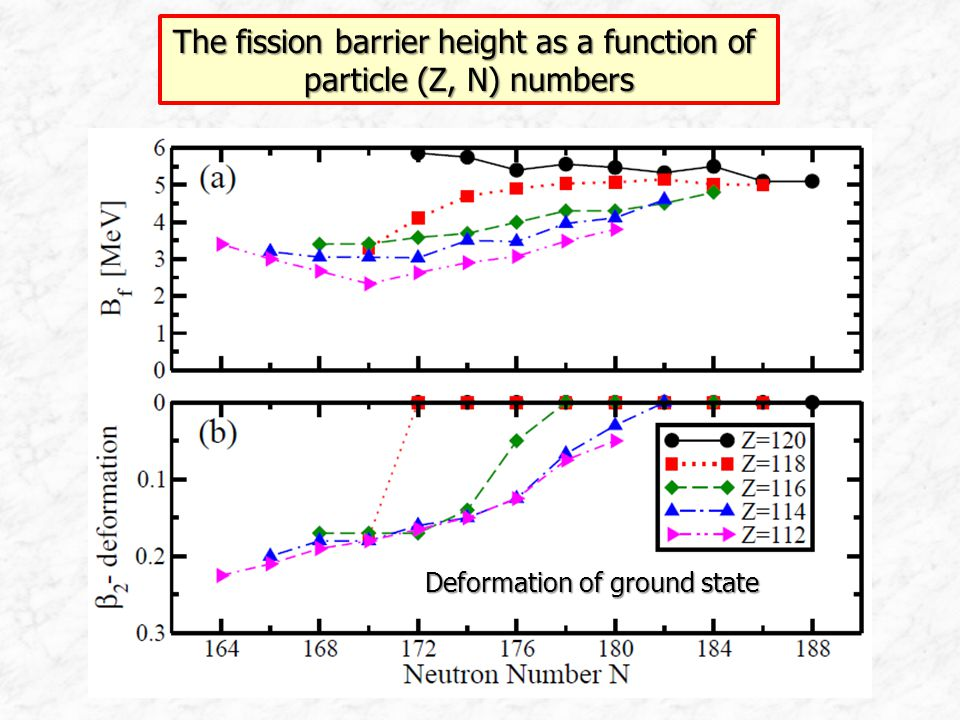 The fission barrier height as a function of particle (Z, N) numbers Deformation of ground state