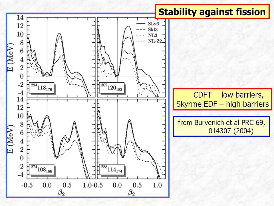 Stability against fission CDFT - low barriers, CDFT - low barriers, Skyrme EDF – high barriers from Burvenich et al PRC 69, 014307 (2004) 014307 (2004