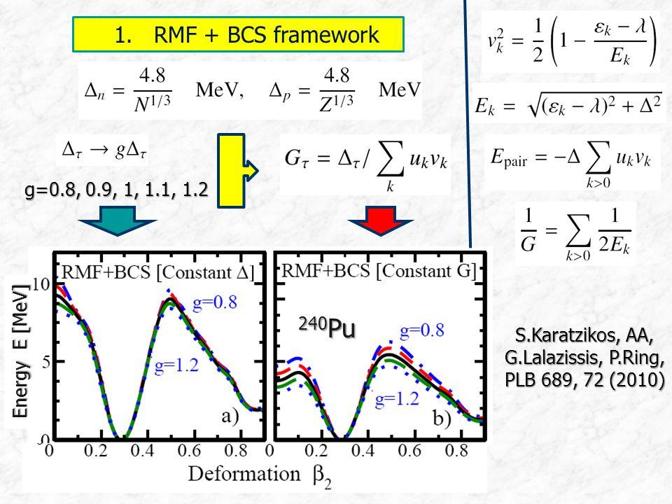 1. RMF + BCS framework 1. RMF + BCS framework g=0.8, 0.9, 1, 1.1, 1.2 Energy E [MeV] 240 Pu S.Karatzikos, AA, G.Lalazissis, P.Ring, PLB 689, 72 (2010)