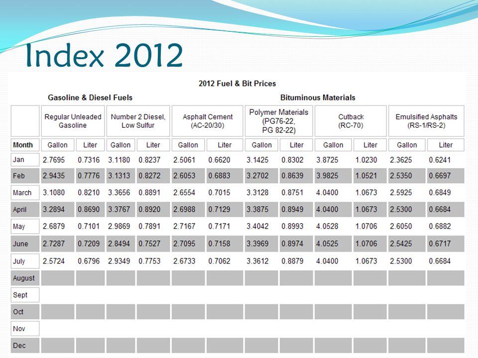 Index 2012