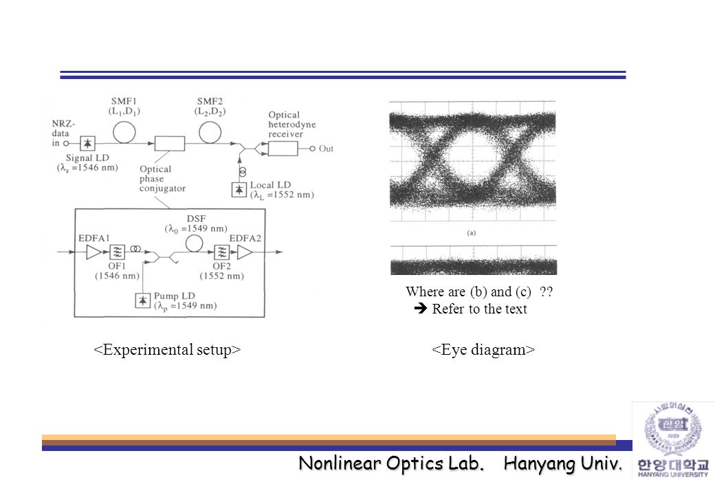 Nonlinear Optics Lab. Hanyang Univ. Where are (b) and (c) ??  Refer to the text