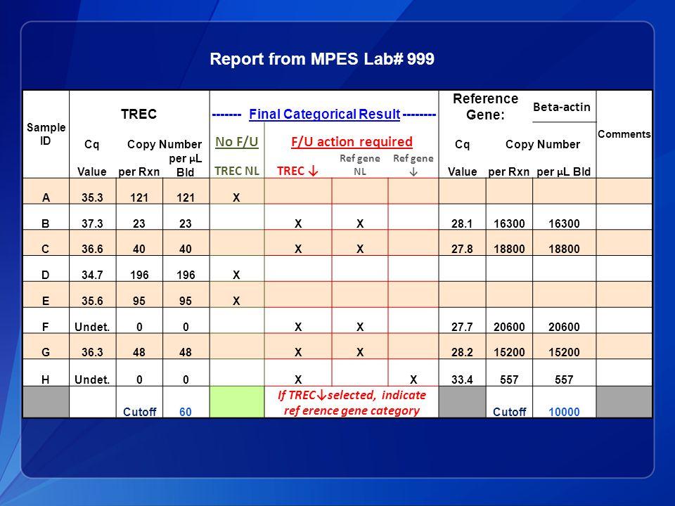 MPES#22 Sample ID Sample No F/UF/U required CodeTREC NLTREC ↓Ref gene NLRef gene ↓ Higher NormalE 9 Lower NormalA 9 SCID -likeF 99 Leuko-depletedB 9 9 CB-cal 4 (25%)G 811 CB-cal 5 (12.5%)C 4532 CB-cal 6 (6.3%)H 954 CB-cal 7 (3.1%)D 963 CDC Report - Summary of Results