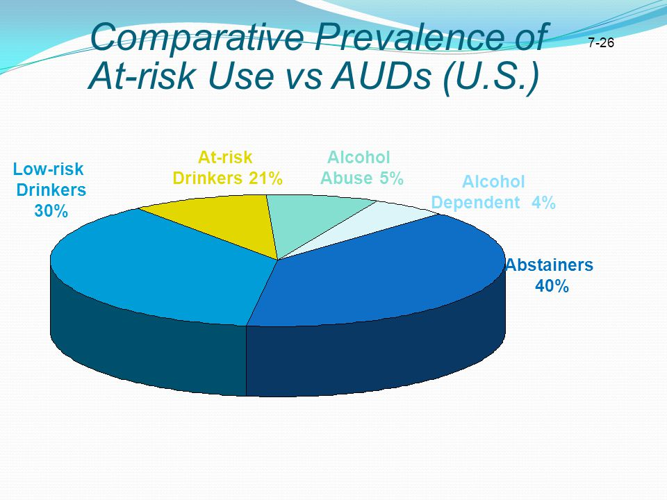 Comparative Prevalence of At-risk Use vs AUDs (U.S.) Low-risk Drinkers 30% Abstainers 40% At-risk Drinkers 21% Alcohol Abuse 5% Alcohol Dependent 4% 7