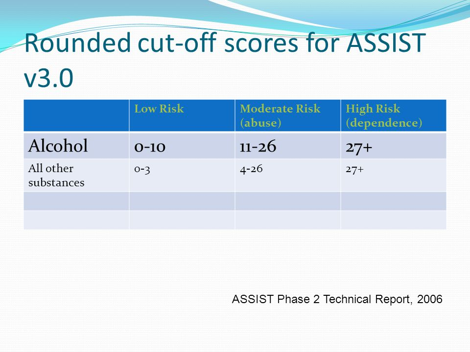 Rounded cut-off scores for ASSIST v3.0 Low RiskModerate Risk (abuse) High Risk (dependence) Alcohol0-1011-2627+ All other substances 0-34-2627+ ASSIST Phase 2 Technical Report, 2006
