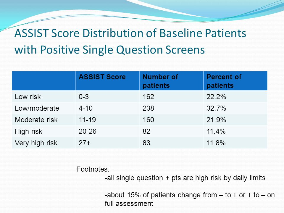 ASSIST Score Distribution of Baseline Patients with Positive Single Question Screens ASSIST ScoreNumber of patients Percent of patients Low risk0-316222.2% Low/moderate4-1023832.7% Moderate risk11-1916021.9% High risk20-268211.4% Very high risk27+8311.8% Footnotes: -all single question + pts are high risk by daily limits -about 15% of patients change from – to + or + to – on full assessment