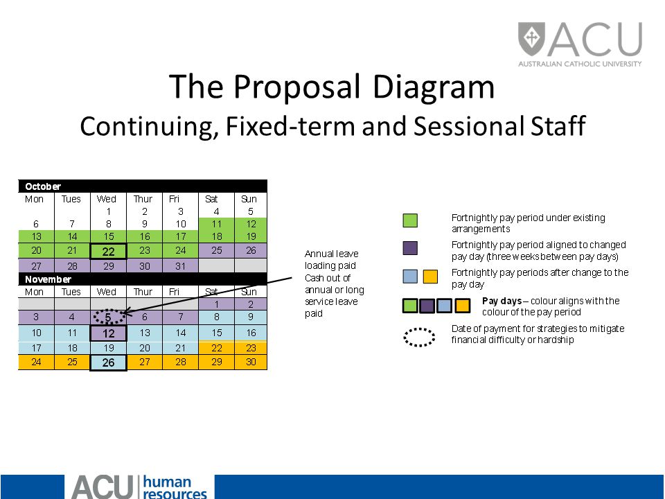 The Proposal Diagram Continuing, Fixed-term and Sessional Staff