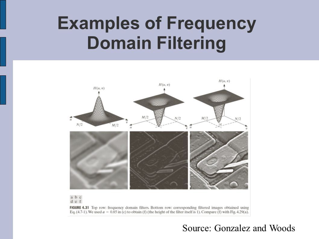 Examples of Frequency Domain Filtering Source: Gonzalez and Woods
