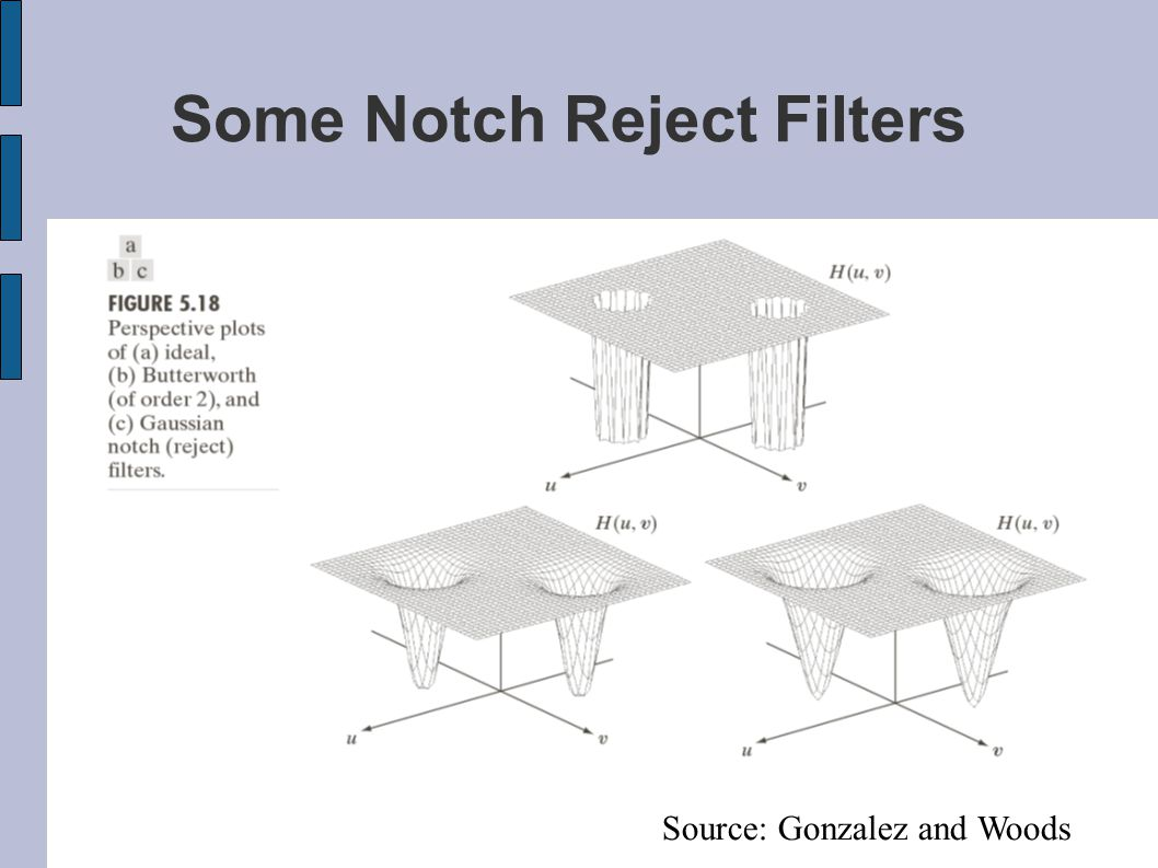 Some Notch Reject Filters Source: Gonzalez and Woods