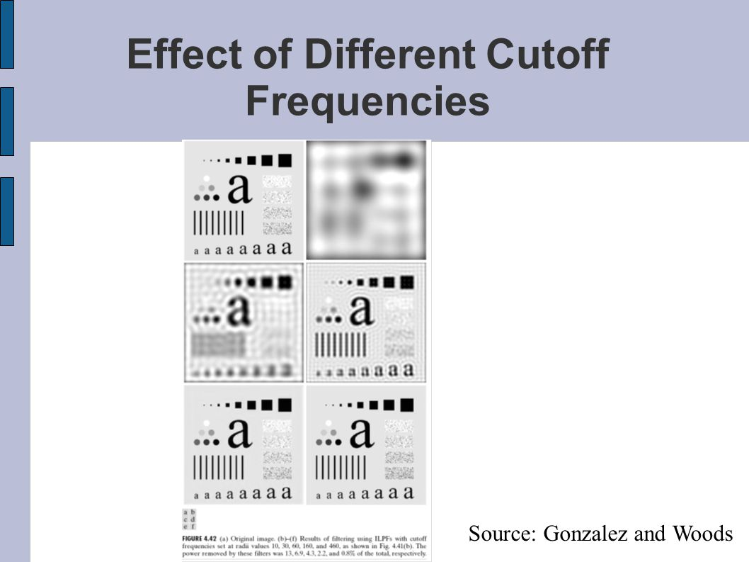Effect of Different Cutoff Frequencies Source: Gonzalez and Woods