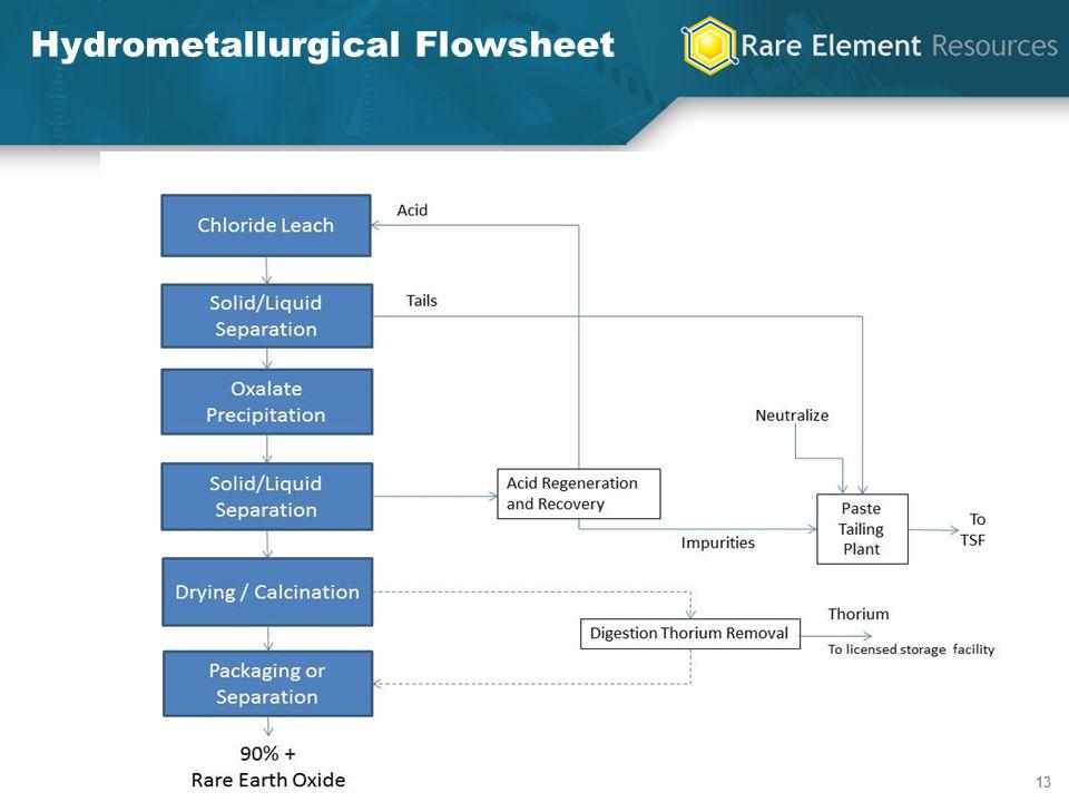 13 Hydrometallurgical Flowsheet