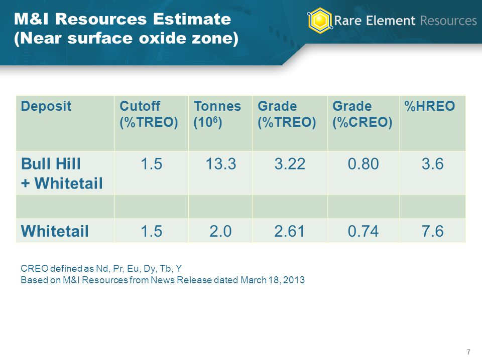 8 8 Distribution of Whitetail Ridge Oxide Zone REEs Rare-Earth Element Wt-% Oxide Distribution (1) % Relative Value (2) Lanthanum25.3%4.5% Cerium39.8%7.9% Neodymium 18.8%27.9% Praseodymium4.8%7.6% Samarium3.7%1.4% Europium0.8%29.6% Gadolinium2.6%2.3% Terbium0.3%6.4% Dysprosium0.9%10.8% Yttrium2.5%1.7% Total99.5%100.1% (1) Based on Inferred Resource from News Release dated 7 May 2012 (2) Based on January 1, 2013 prices of REEs