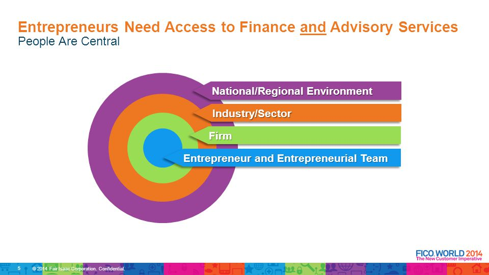 People Are Central Entrepreneurs Need Access to Finance and Advisory Services National/Regional Environment Industry/SectorIndustry/Sector FirmFirm Entrepreneur and Entrepreneurial Team 5