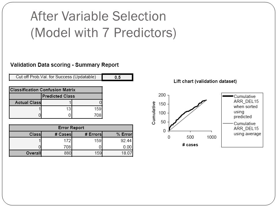 After Variable Selection (Model with 7 Predictors)