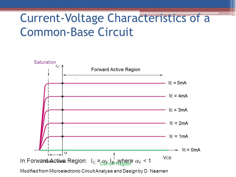 Current-Voltage Characteristics of a Common-Base Circuit In Forward Active Region: I C =  F I E, where  F < 1 Modified from Microelectronic Circuit
