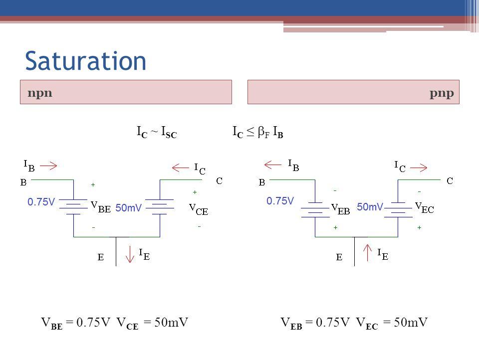 I C ~ I SC I C ≤  F I B V BE = 0.75V V CE = 50mVV EB = 0.75V V EC = 50mV Saturation npnpnp