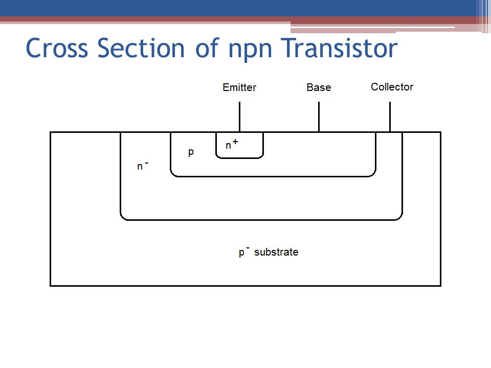 Currents and Carriers in npn BJT i En = i E – i Ep i Cn = i C – i Cp where i Cp ~ Is of the base-collector junction i En > i Cn because some electrons recombine with holes in the base i B replenishes the holes in the base