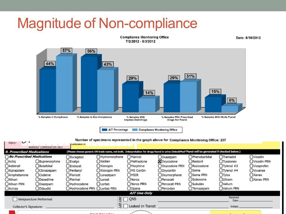Sample Opioid agreement (WA State)
