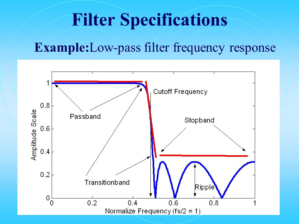 Filter Specifications Example:Low-pass filter frequency response