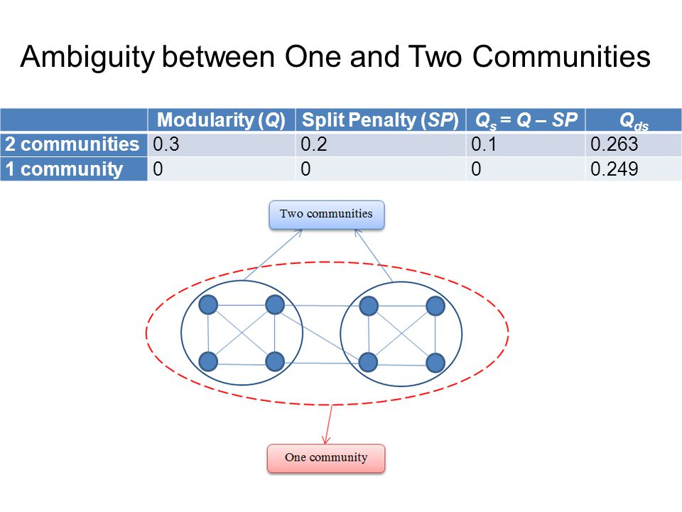 Ambiguity between One and Two Communities Modularity (Q)Split Penalty (SP)Q s = Q – SPQ ds 2 communities0.30.20.10.263 1 community0000.249