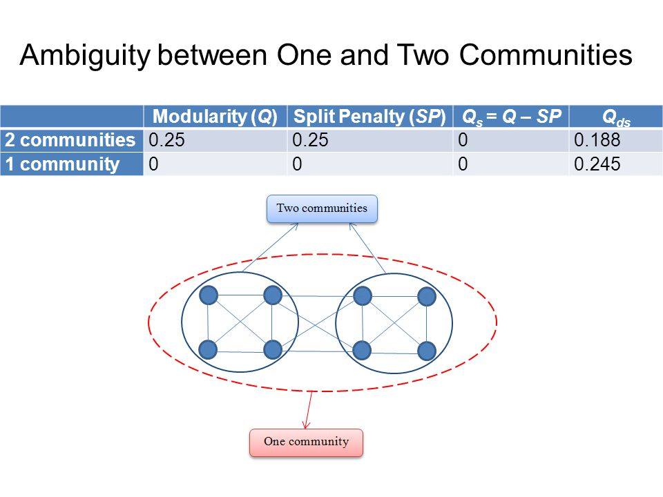 Ambiguity between One and Two Communities Modularity (Q)Split Penalty (SP)Q s = Q – SPQ ds 2 communities0.25 00.188 1 community0000.245