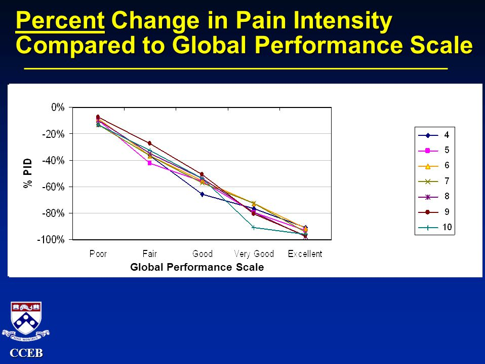 CCEB Percent Change in Pain Intensity Compared to Global Performance Scale Global Performance Scale