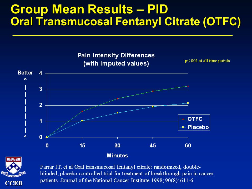 CCEB Group Mean Results – PID Oral Transmucosal Fentanyl Citrate (OTFC) p<.001 at all time points Farrar JT, et al Oral transmucosal fentanyl citrate: randomized, double- blinded, placebo-controlled trial for treatment of breakthrough pain in cancer patients.