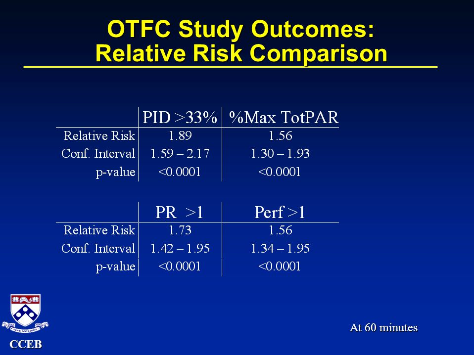 CCEB OTFC Study Outcomes: Relative Risk Comparison At 60 minutes