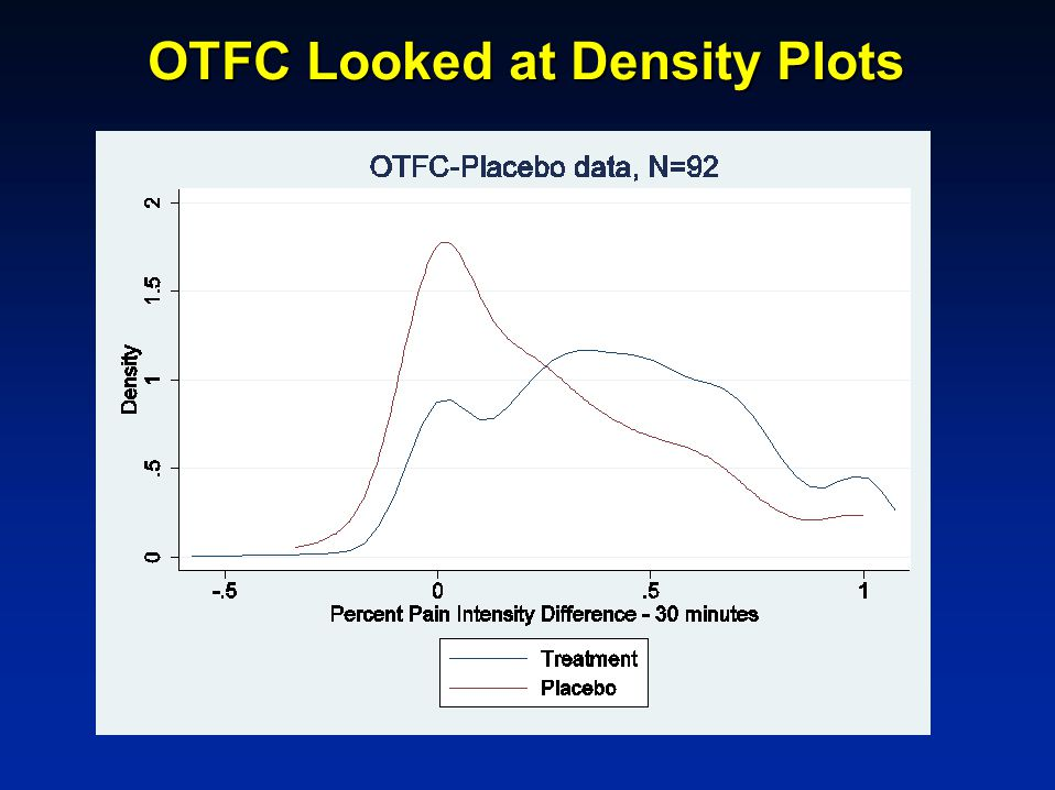 OTFC Looked at Density Plots