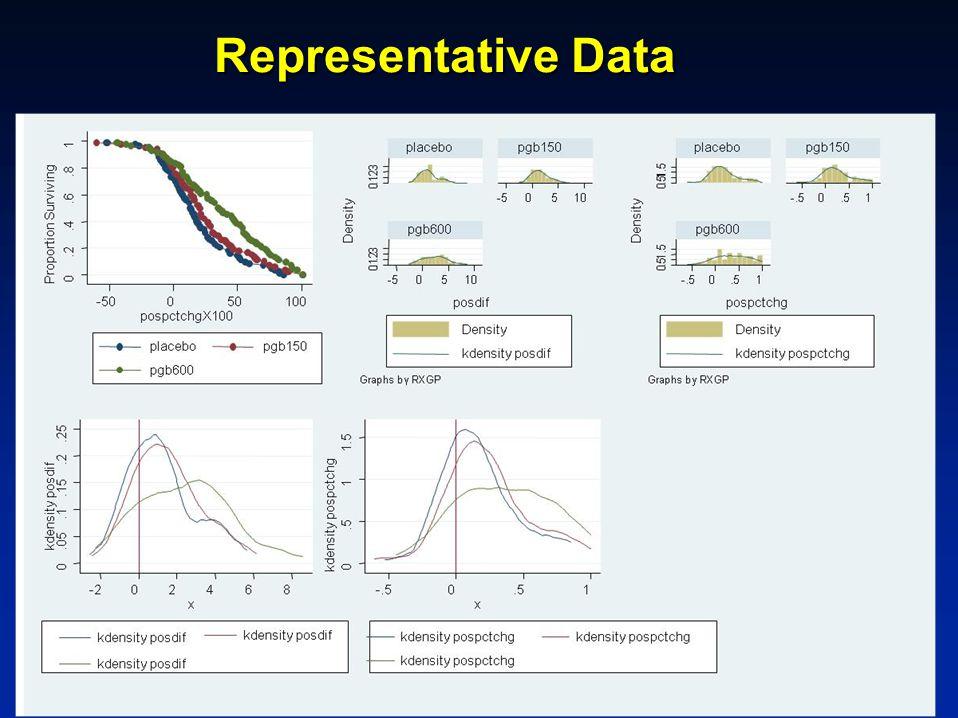 Representative Data