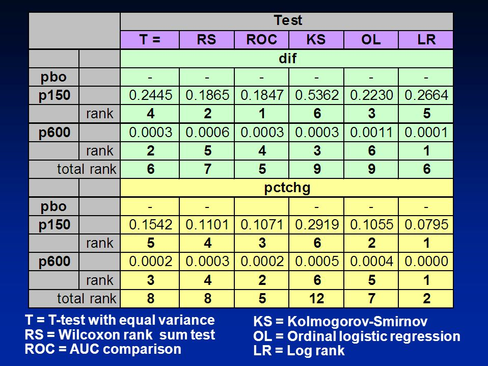 T = T-test with equal variance RS = Wilcoxon rank sum test ROC = AUC comparison KS = Kolmogorov-Smirnov OL = Ordinal logistic regression LR = Log rank