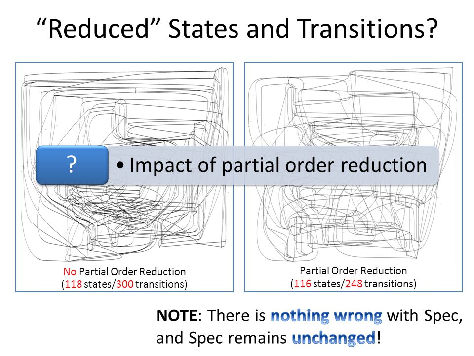 Reduced States and Transitions.