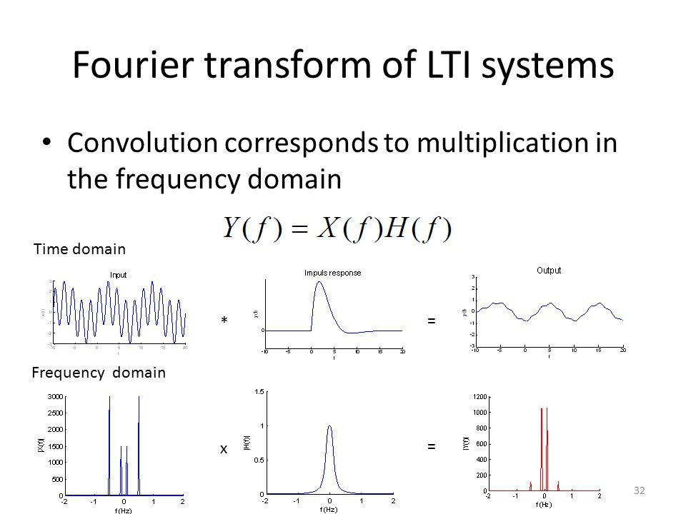 Fourier transform of LTI systems Convolution corresponds to multiplication in the frequency domain 32 Time domain Frequency domain * = x =