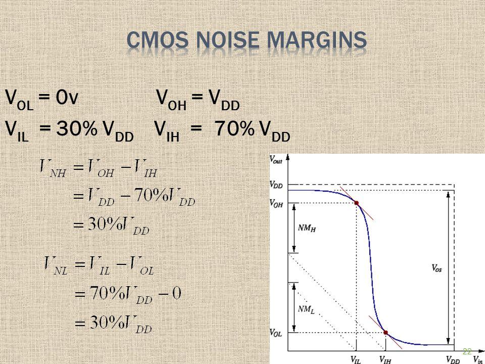V OL = 0v V OH = V DD V IL = 30% V DD V IH = 70% V DD 22