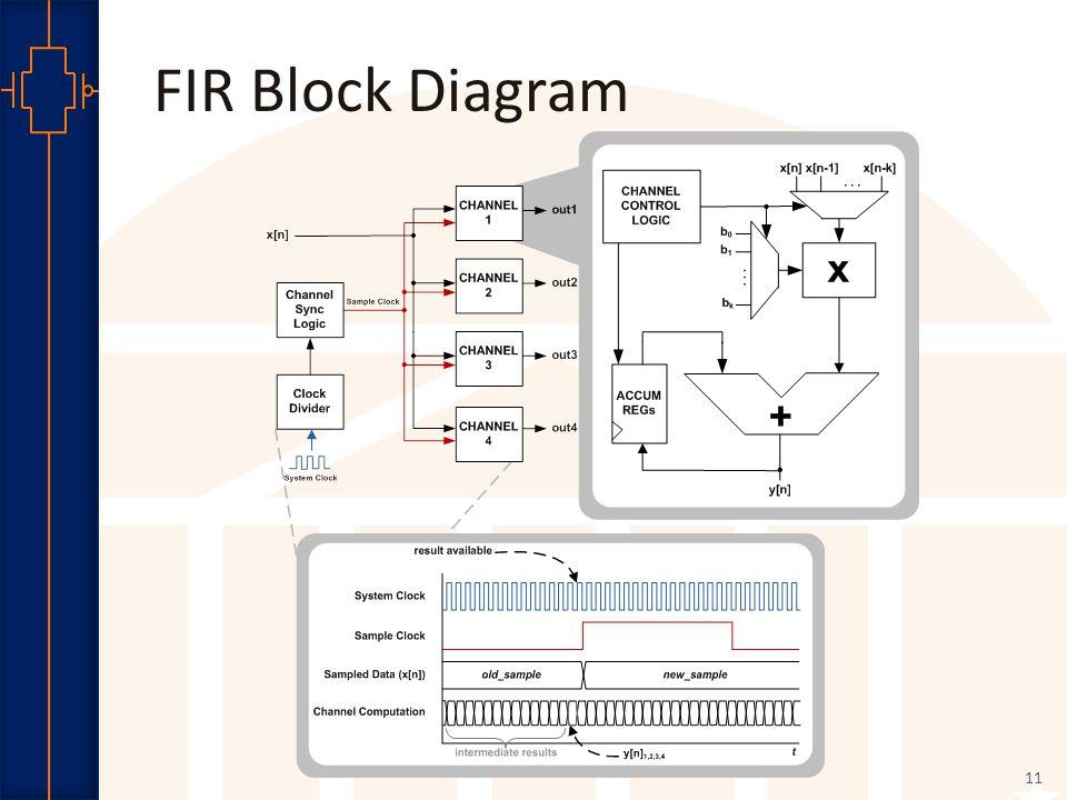 Robust Low Power VLSI FIR Block Diagram 11